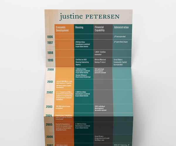 Justine Petersen timeline fold-out poster